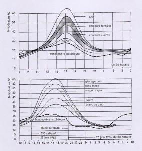 Influencia del color sobre las variaciones de la temperatura superficial del acabado exterior.